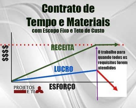 agile-contracts-time-materials-escop[1]