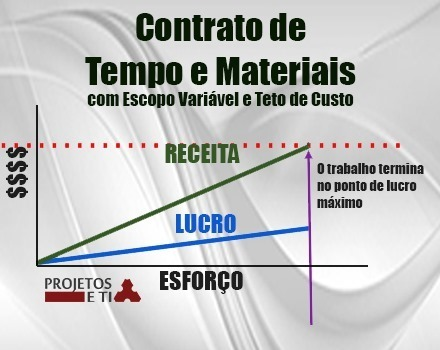 agile-contracts-time-materials-escop[2]