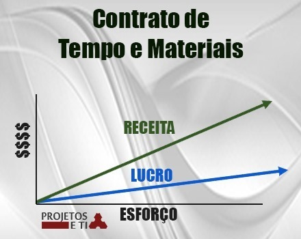 agile-contracts-time-materials3